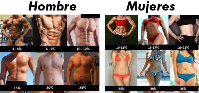 Como medir el nivel de grasa corporal